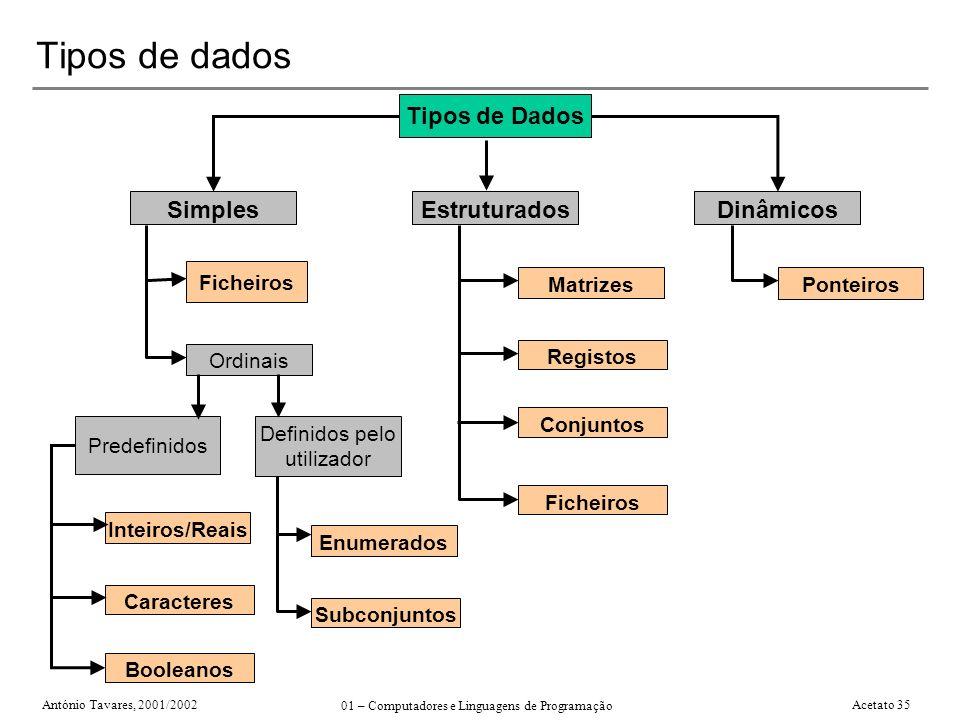Tipos de dados Tipos de Dados Simples Estruturados Dinâmicos Ordinais