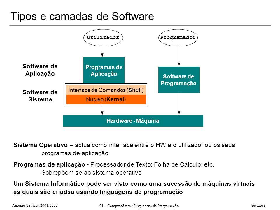 Tipos e camadas de Software