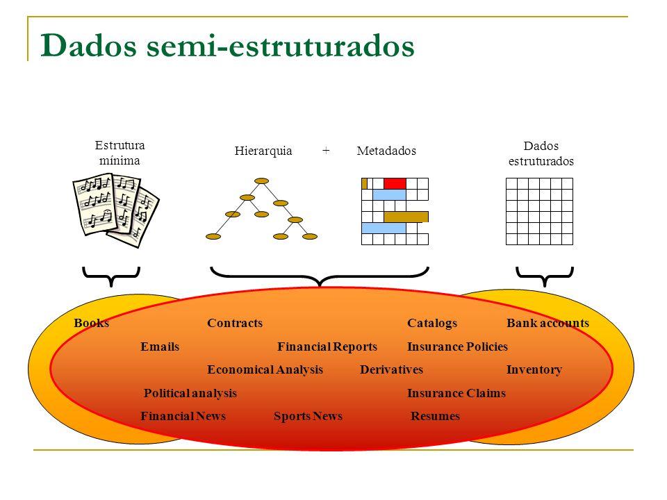 Dados semi-estruturados