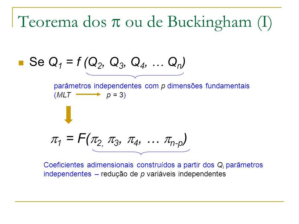 Teorema dos  ou de Buckingham (I)