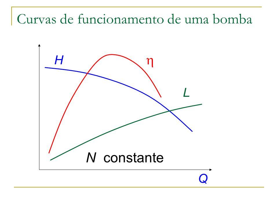 Curvas de funcionamento de uma bomba
