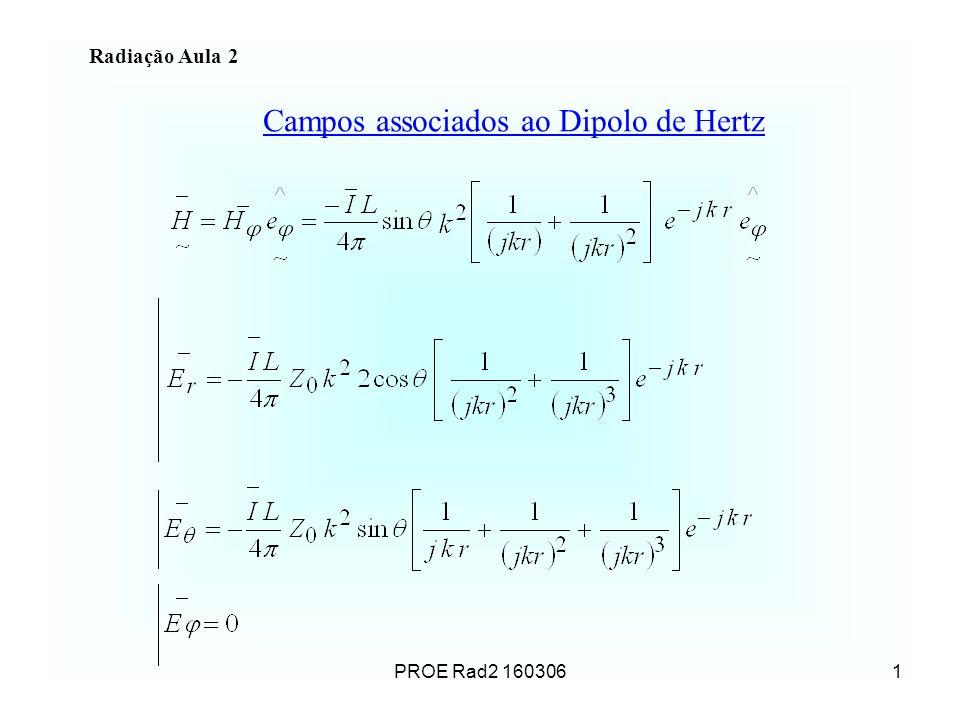 Campos associados ao Dipolo de Hertz