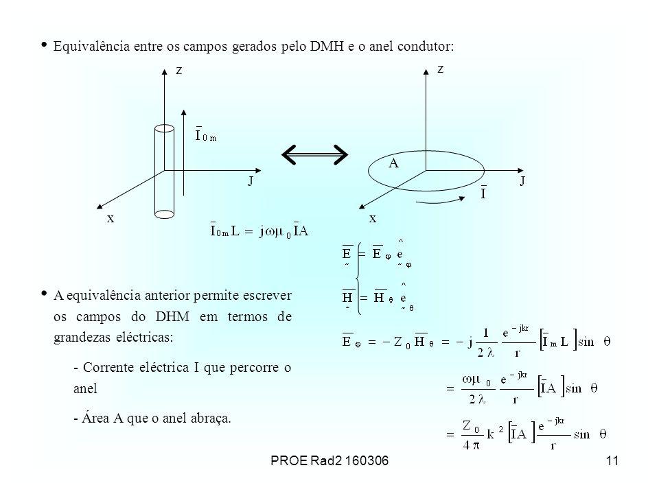 Equivalência entre os campos gerados pelo DMH e o anel condutor: