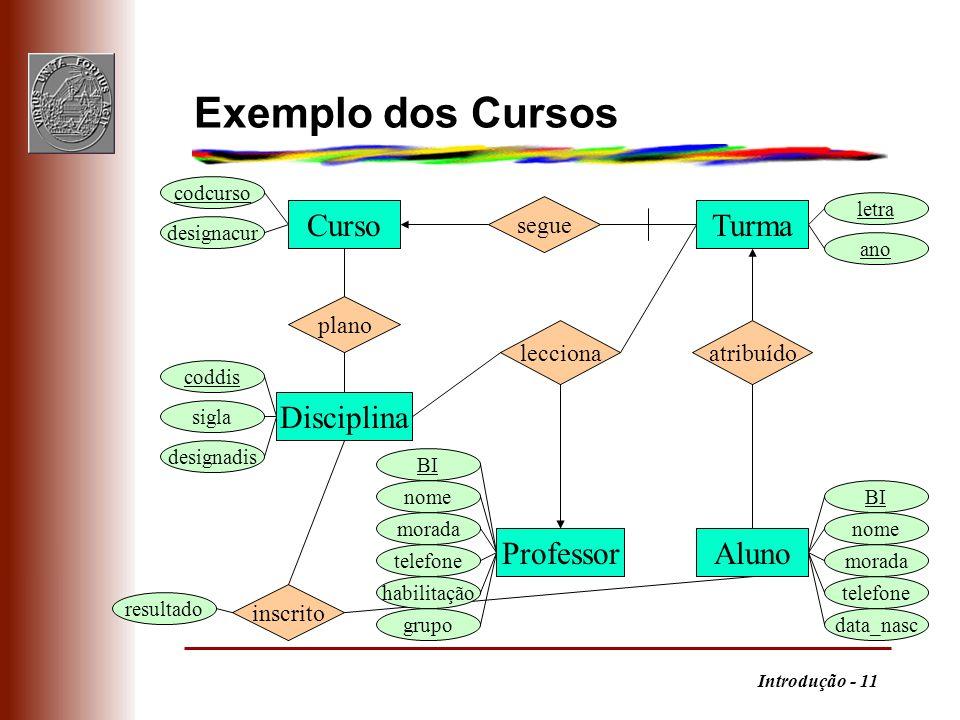 Exemplo dos Cursos Curso Turma Disciplina Professor Aluno segue plano