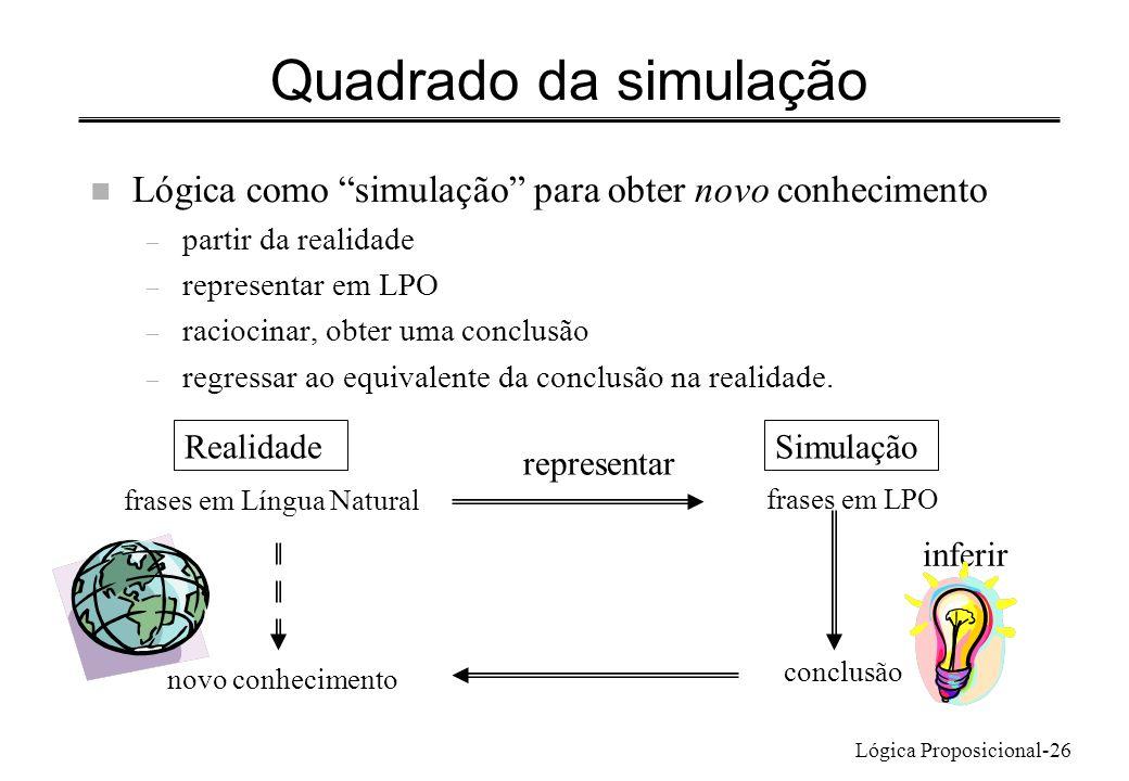 Quadrado da simulação Lógica como simulação para obter novo conhecimento. partir da realidade. representar em LPO.