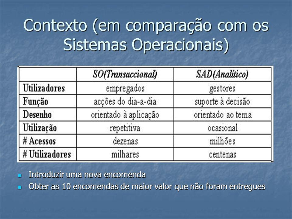 Contexto (em comparação com os Sistemas Operacionais)