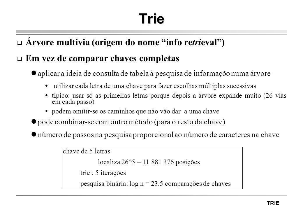 Trie Árvore multivia (origem do nome info retrieval )