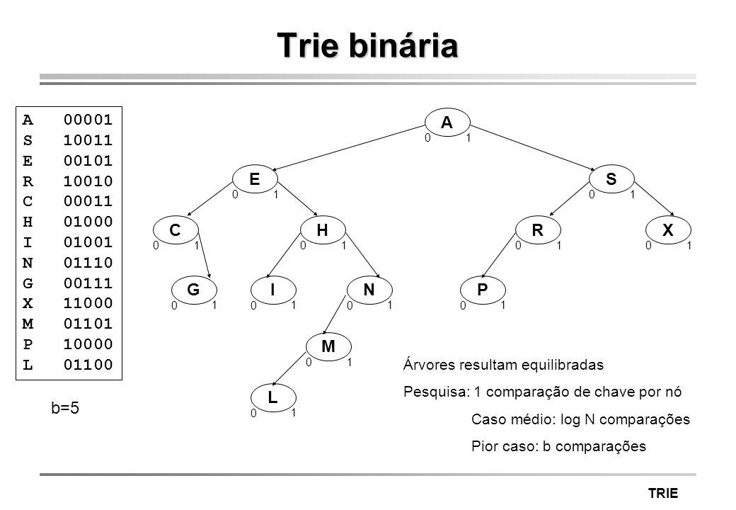 Trie binária A 00001. S 10011. E 00101. R 10010. C 00011. H 01000. I 01001. N 01110.