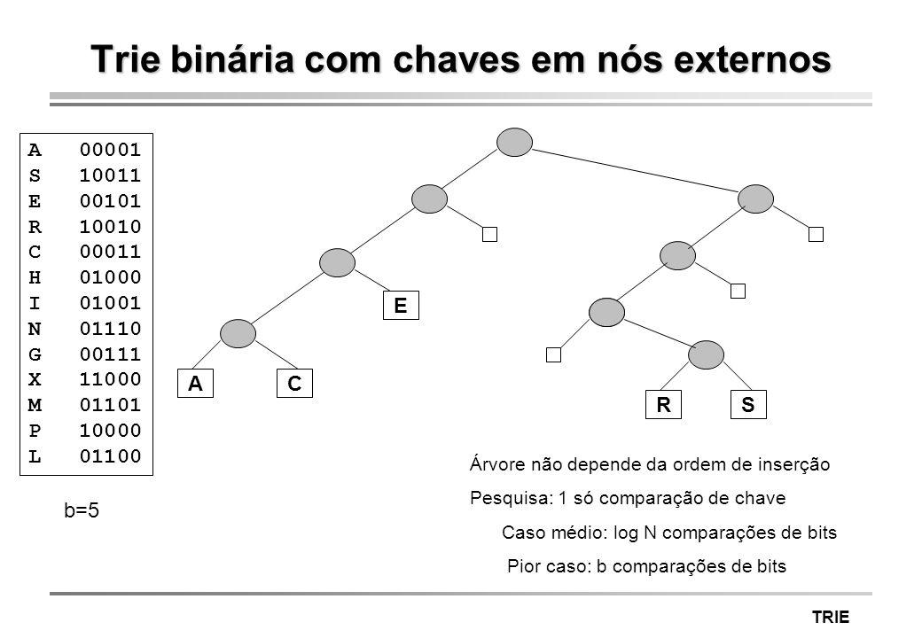 Trie binária com chaves em nós externos