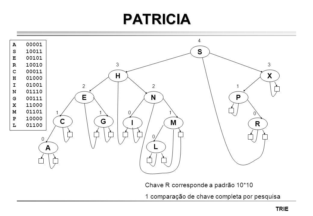 PATRICIA S H X E N P C G I M R A L Chave R corresponde a padrão 10*10