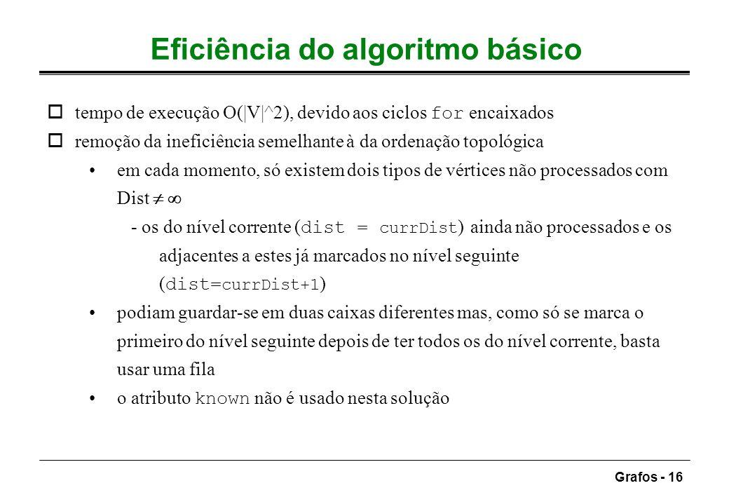 Eficiência do algoritmo básico