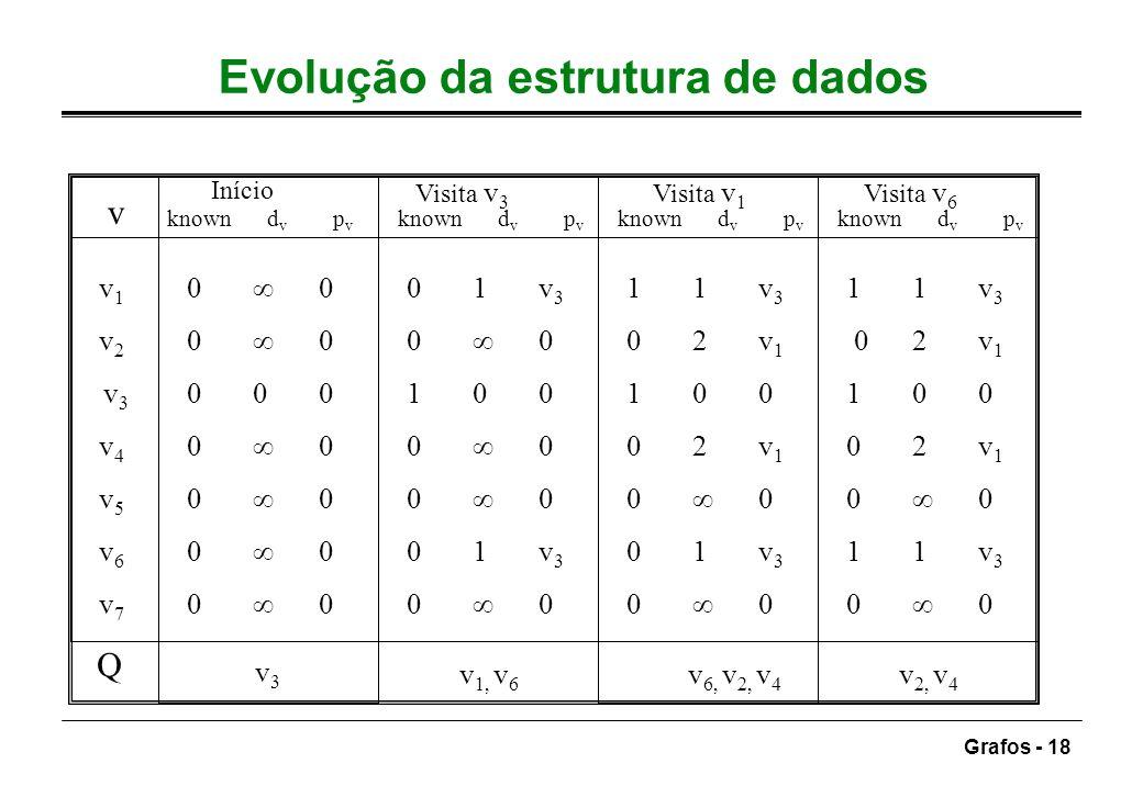 Evolução da estrutura de dados