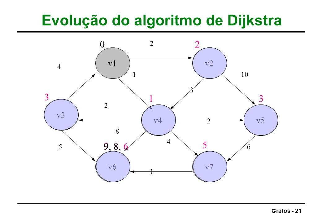 Evolução do algoritmo de Dijkstra