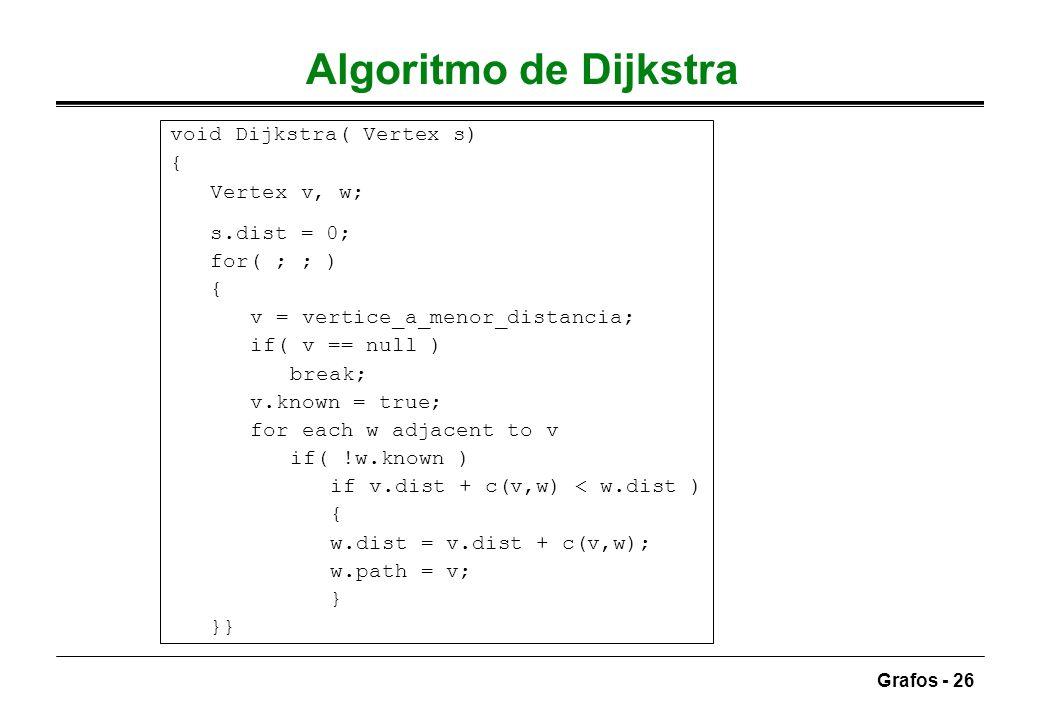 Algoritmo de Dijkstra void Dijkstra( Vertex s) { Vertex v, w;