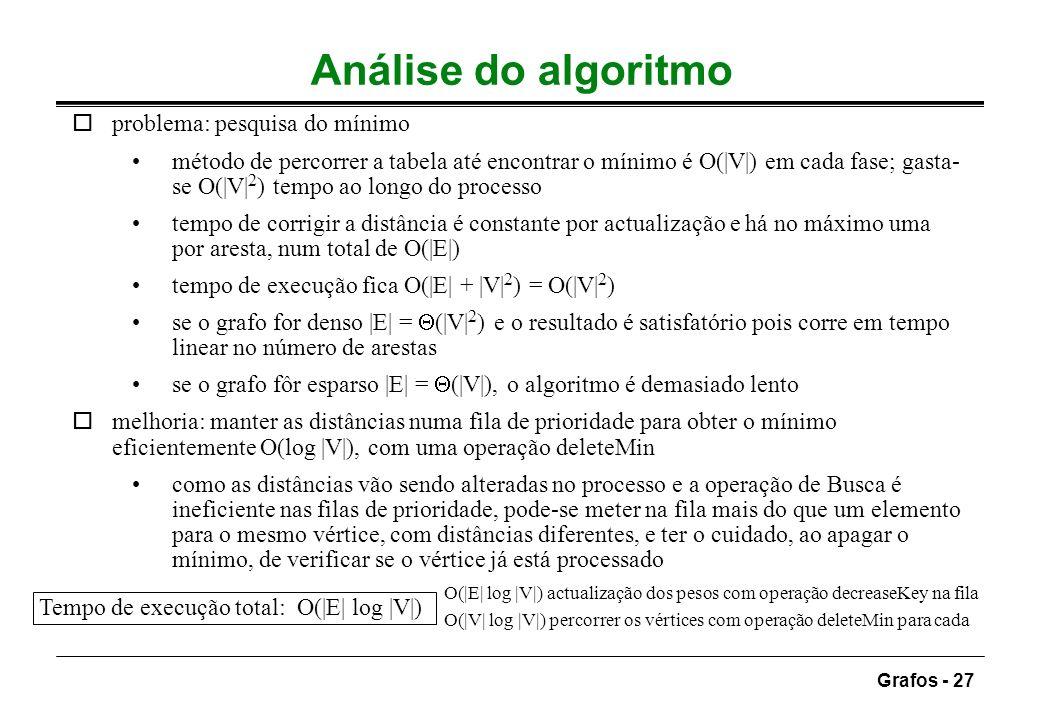 Análise do algoritmo problema: pesquisa do mínimo
