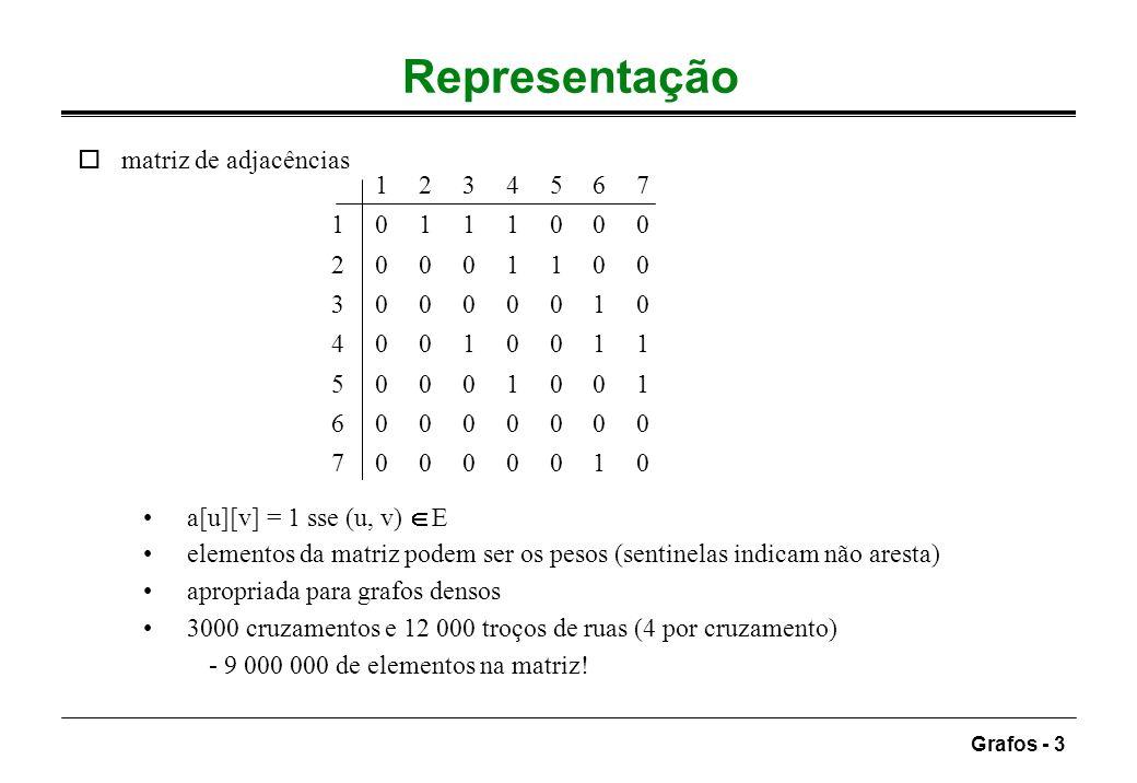 Representação matriz de adjacências 1 2 3 4 5 6 7 0 1 1 1 0 0 0