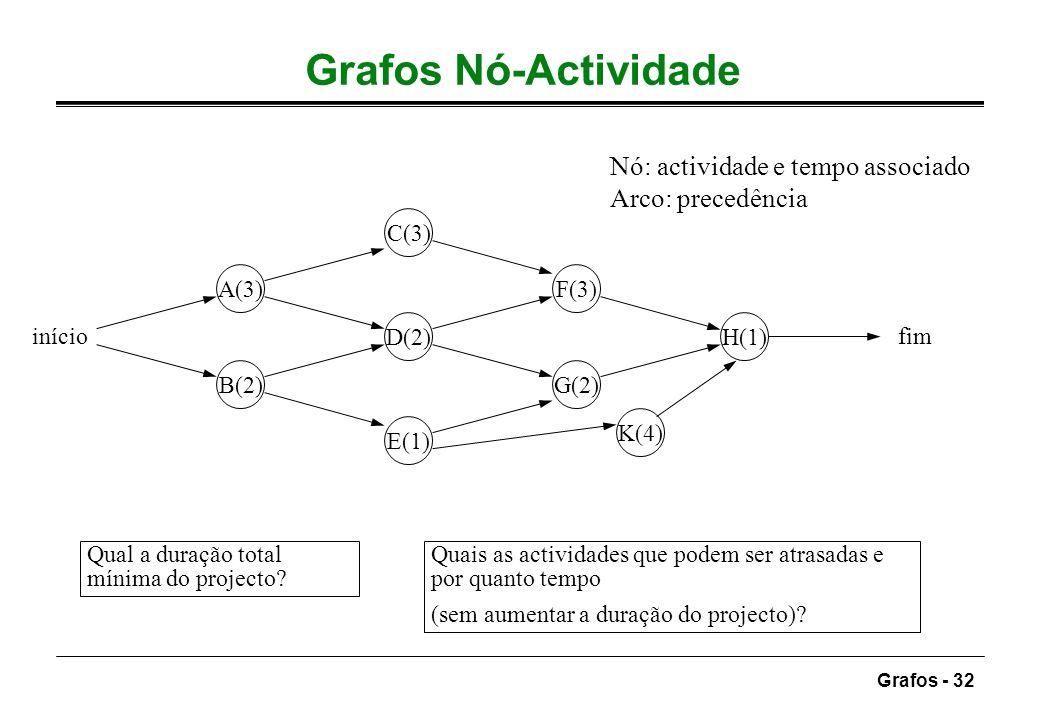 Grafos Nó-Actividade Nó: actividade e tempo associado