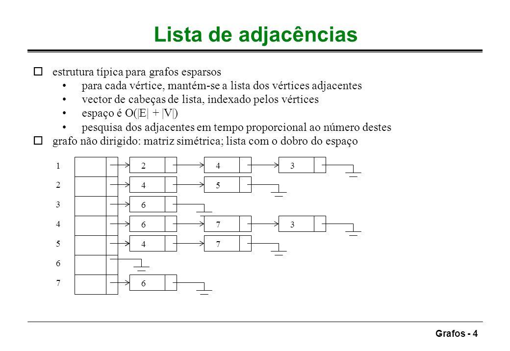 Lista de adjacências estrutura típica para grafos esparsos