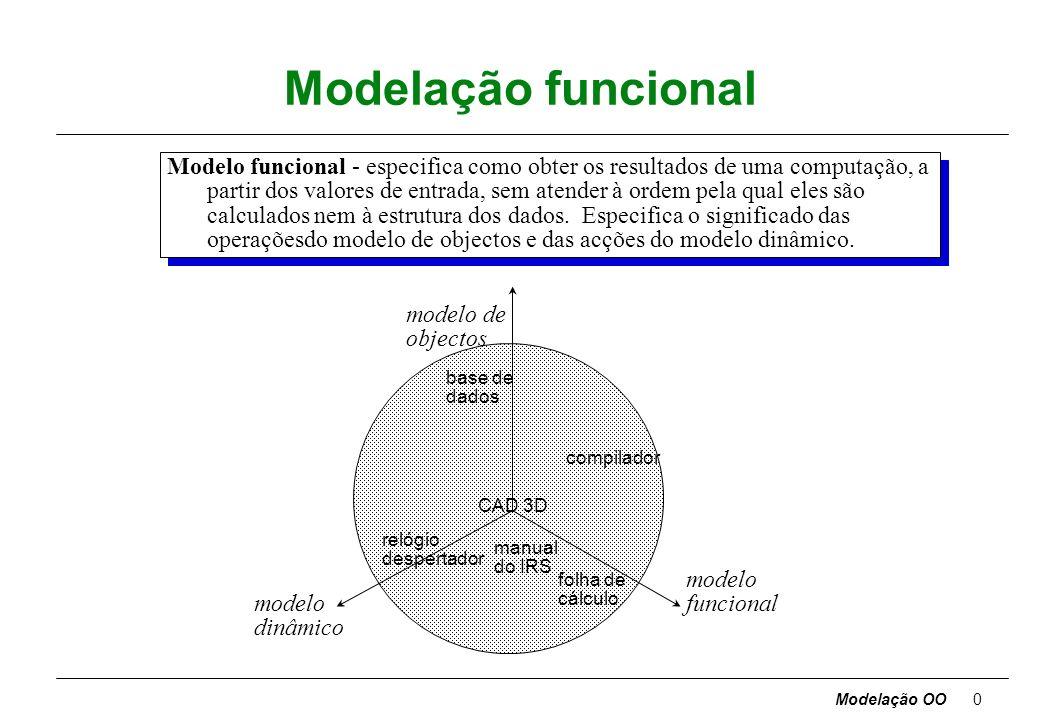 Modelação funcional