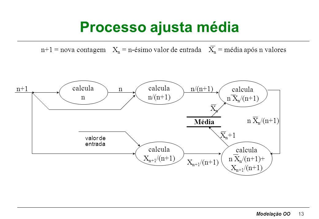 Processo ajusta média n+1 = nova contagem Xn = n-ésimo valor de entrada Xn = média após n valores.