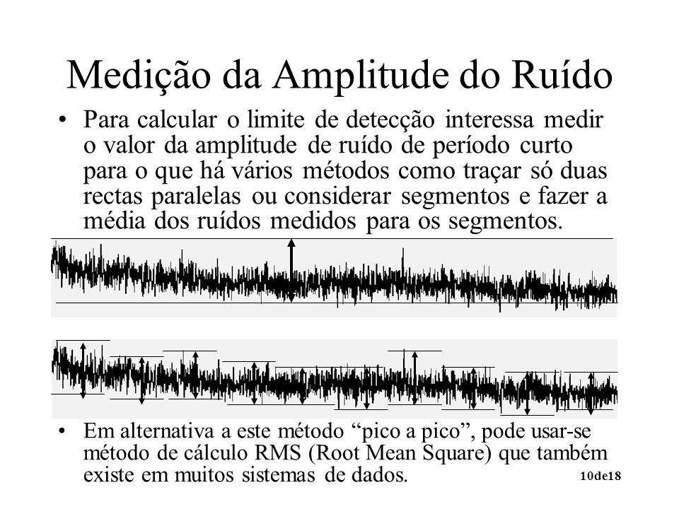 Medição da Amplitude do Ruído