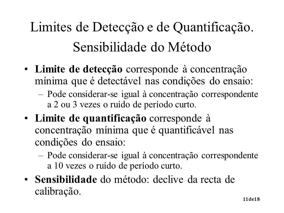 Limites de Detecção e de Quantificação. Sensibilidade do Método