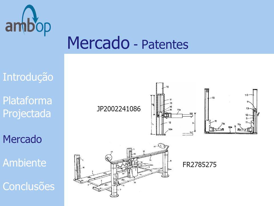 Mercado - Patentes Introdução Plataforma Projectada Mercado Mercado