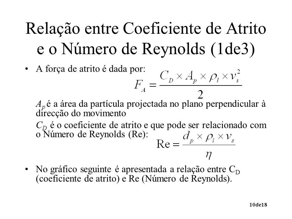 Relação entre Coeficiente de Atrito e o Número de Reynolds (1de3)
