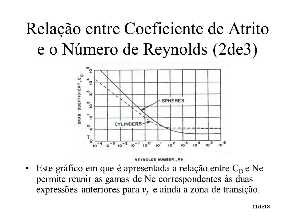Relação entre Coeficiente de Atrito e o Número de Reynolds (2de3)