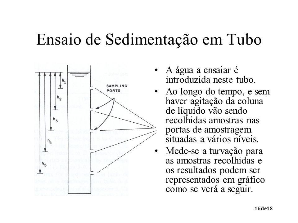 Ensaio de Sedimentação em Tubo
