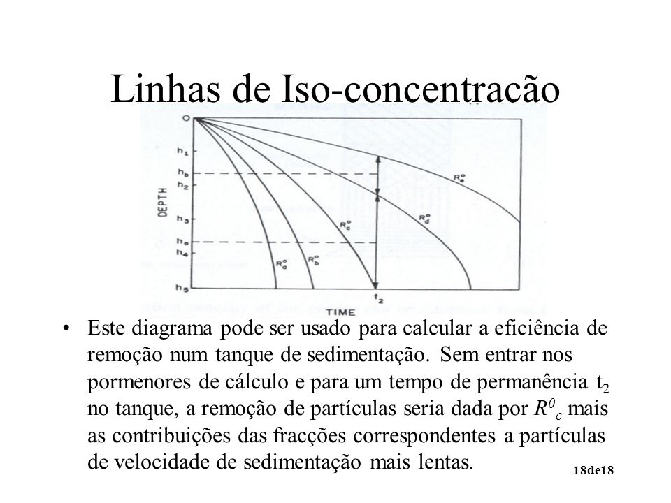 Linhas de Iso-concentração
