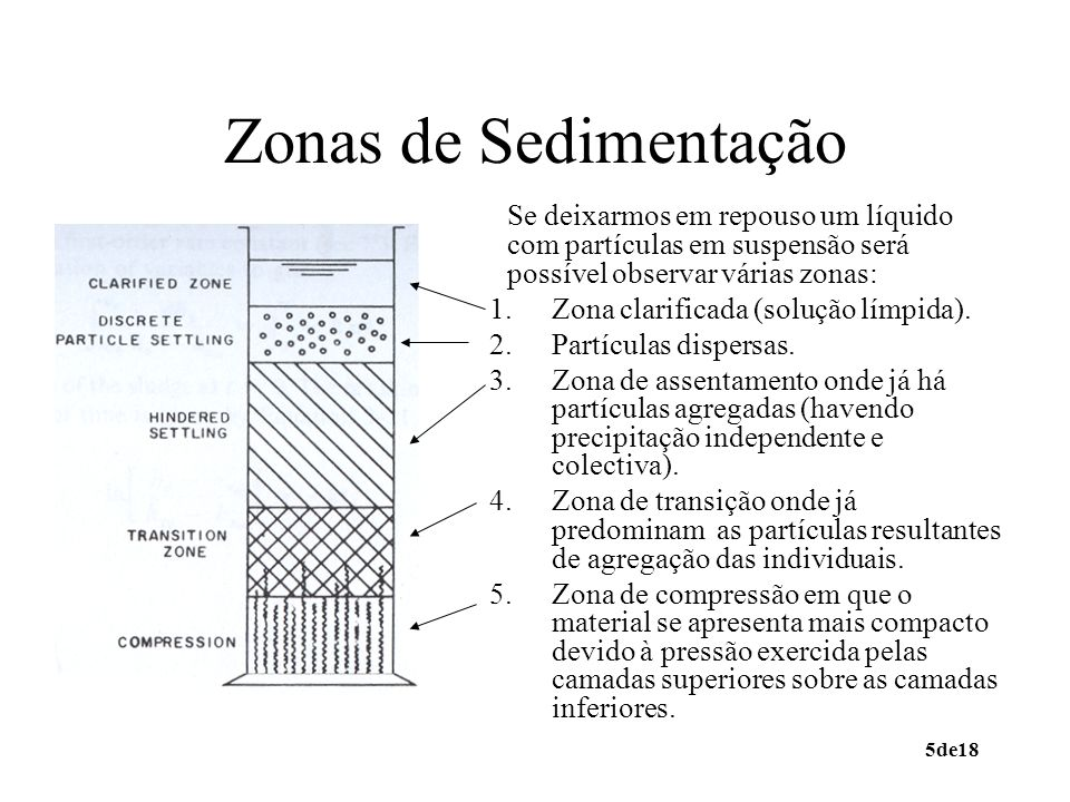 Zonas de SedimentaçãoSe deixarmos em repouso um líquido com partículas em suspensão será possível observar várias zonas:
