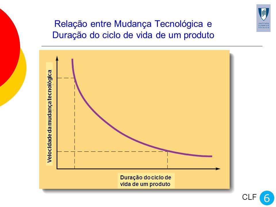 Relação entre Mudança Tecnológica e Duração do ciclo de vida de um produto