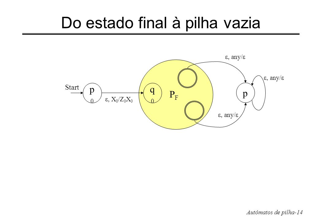 Do estado final à pilha vazia
