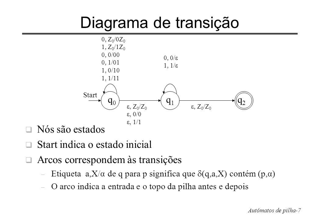 Diagrama de transição Nós são estados Start indica o estado inicial