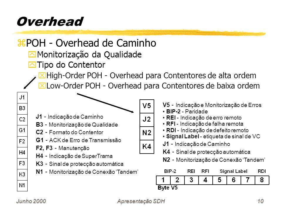 Overhead POH - Overhead de Caminho Monitorização da Qualidade