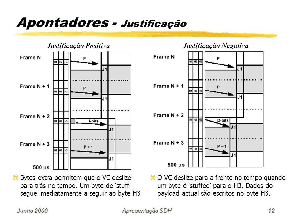 Apontadores - Justificação
