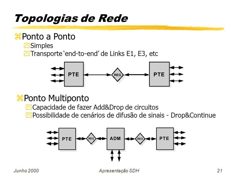 Topologias de Rede Ponto a Ponto Ponto Multiponto Simples