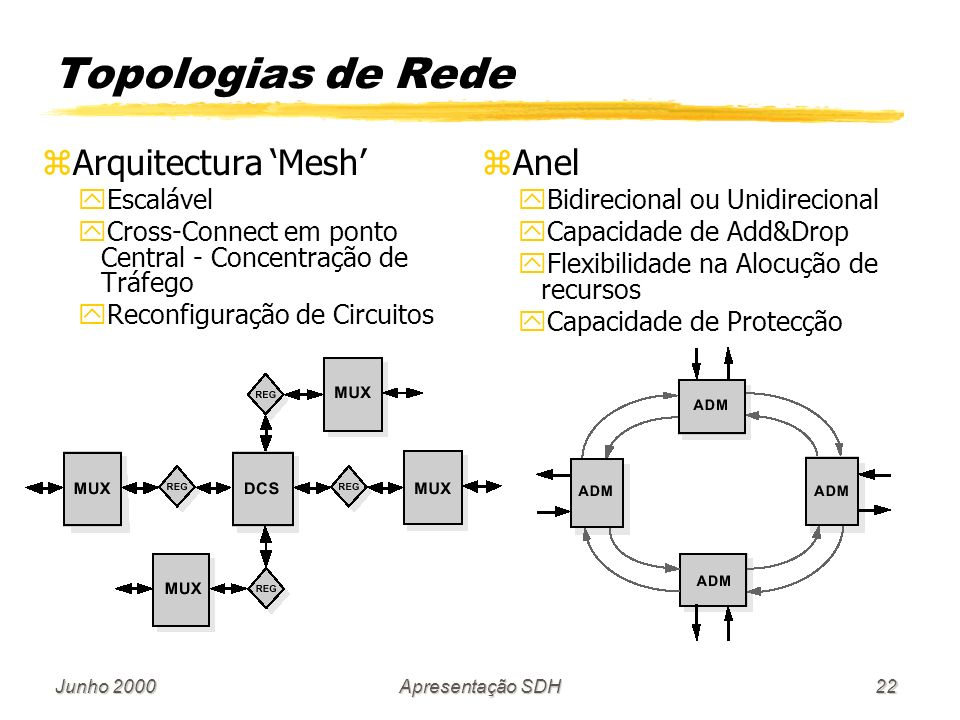 Topologias de Rede Arquitectura 'Mesh' Anel Escalável