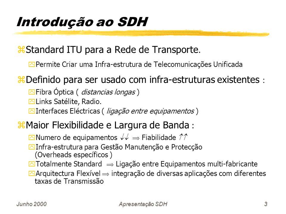 Introdução ao SDH Standard ITU para a Rede de Transporte.