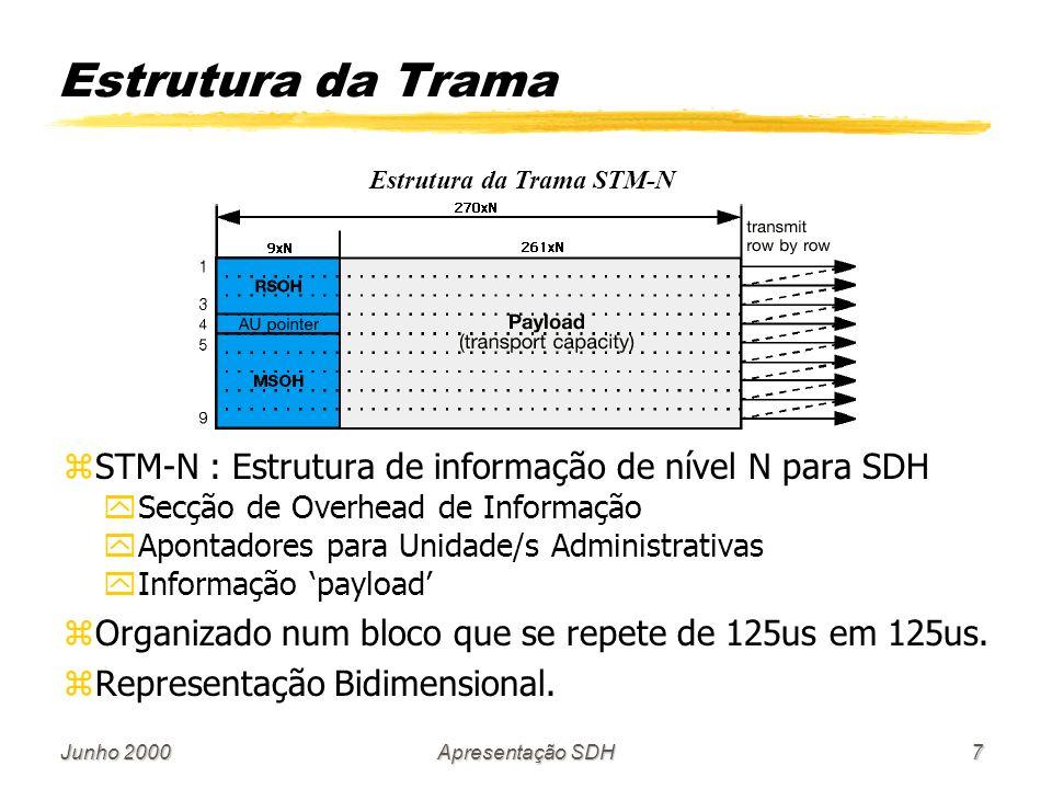 Estrutura da Trama STM-N