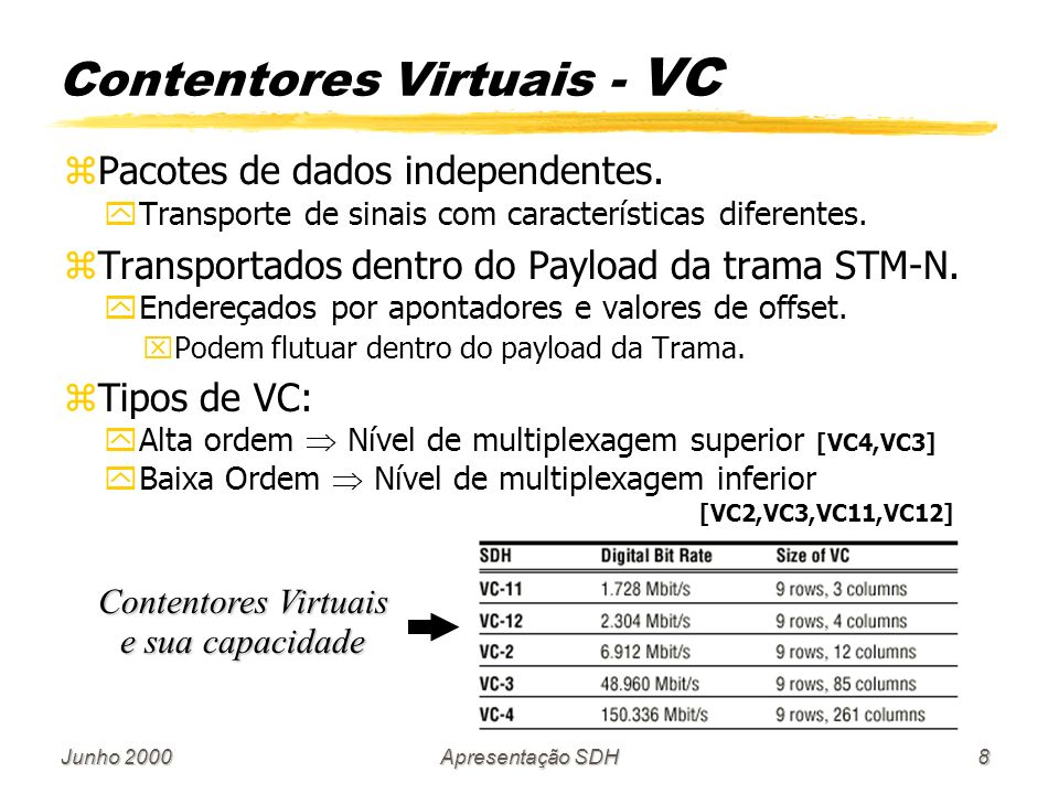 Contentores Virtuais - VC