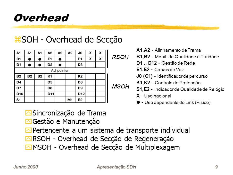 Overhead SOH - Overhead de Secção Sincronização de Trama