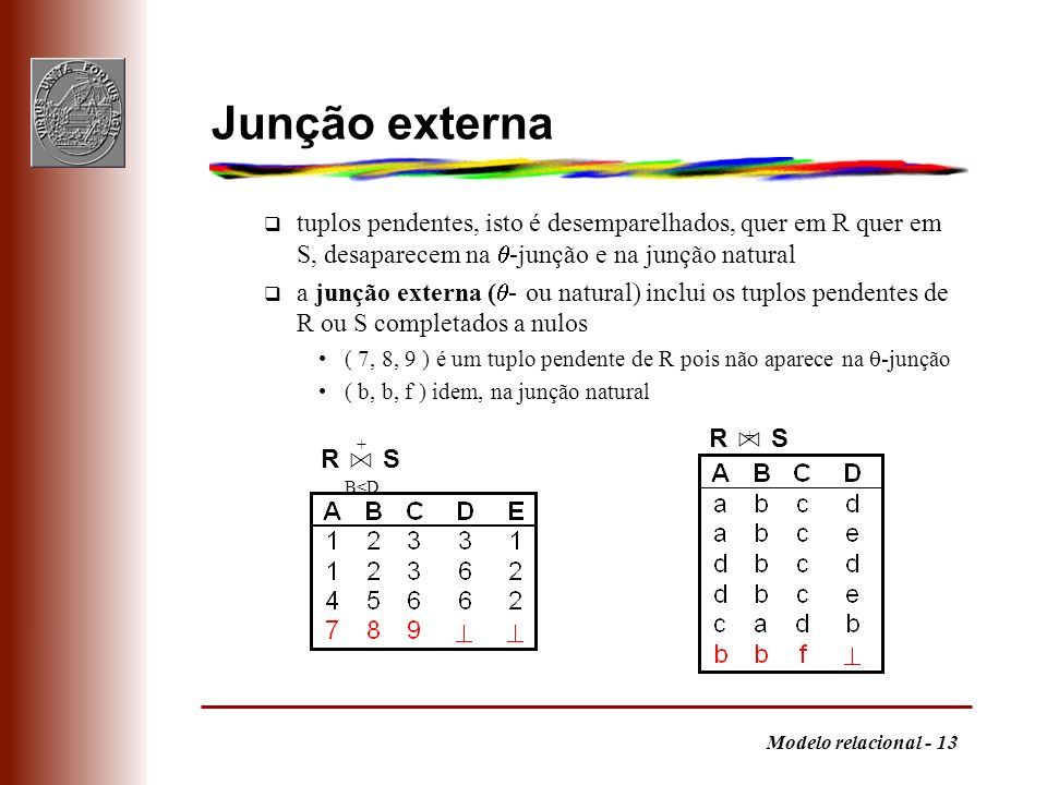 Junção externa tuplos pendentes, isto é desemparelhados, quer em R quer em S, desaparecem na -junção e na junção natural.