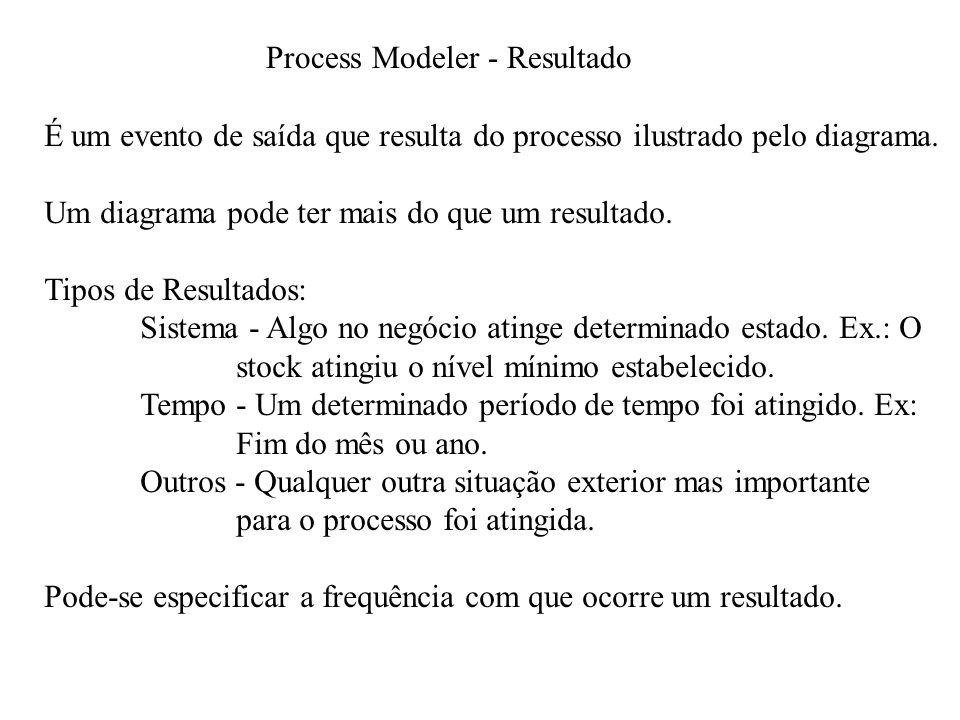 Process Modeler - Resultado