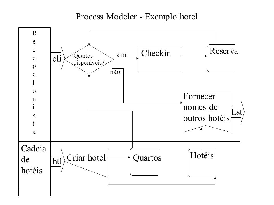 Process Modeler - Exemplo hotel