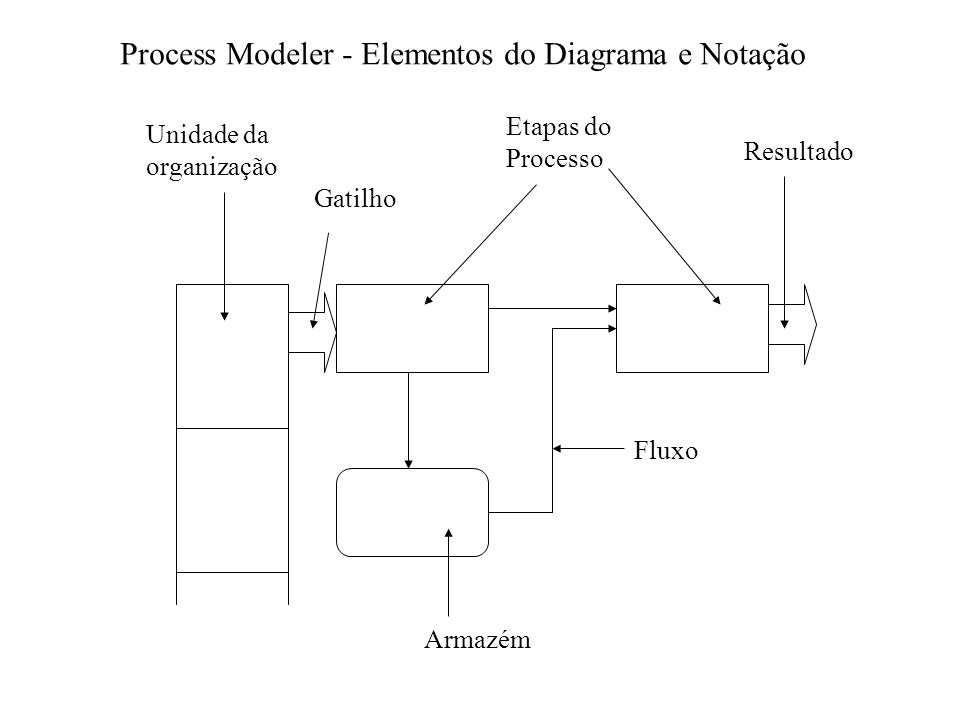 Process Modeler - Elementos do Diagrama e Notação