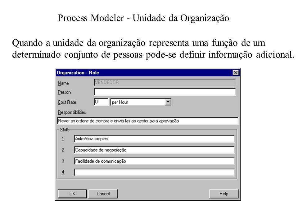 Process Modeler - Unidade da Organização
