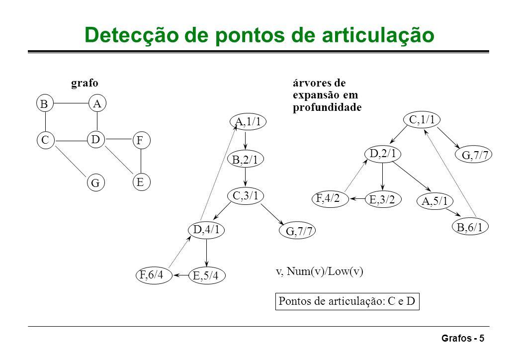 Detecção de pontos de articulação