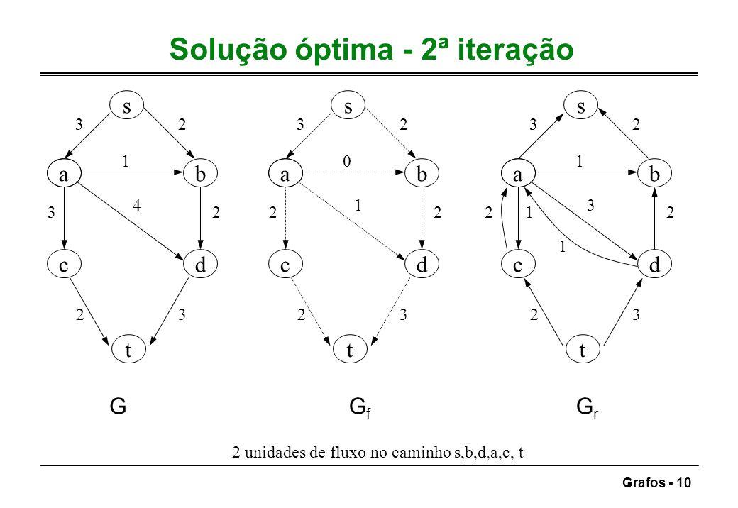 Solução óptima - 2ª iteração